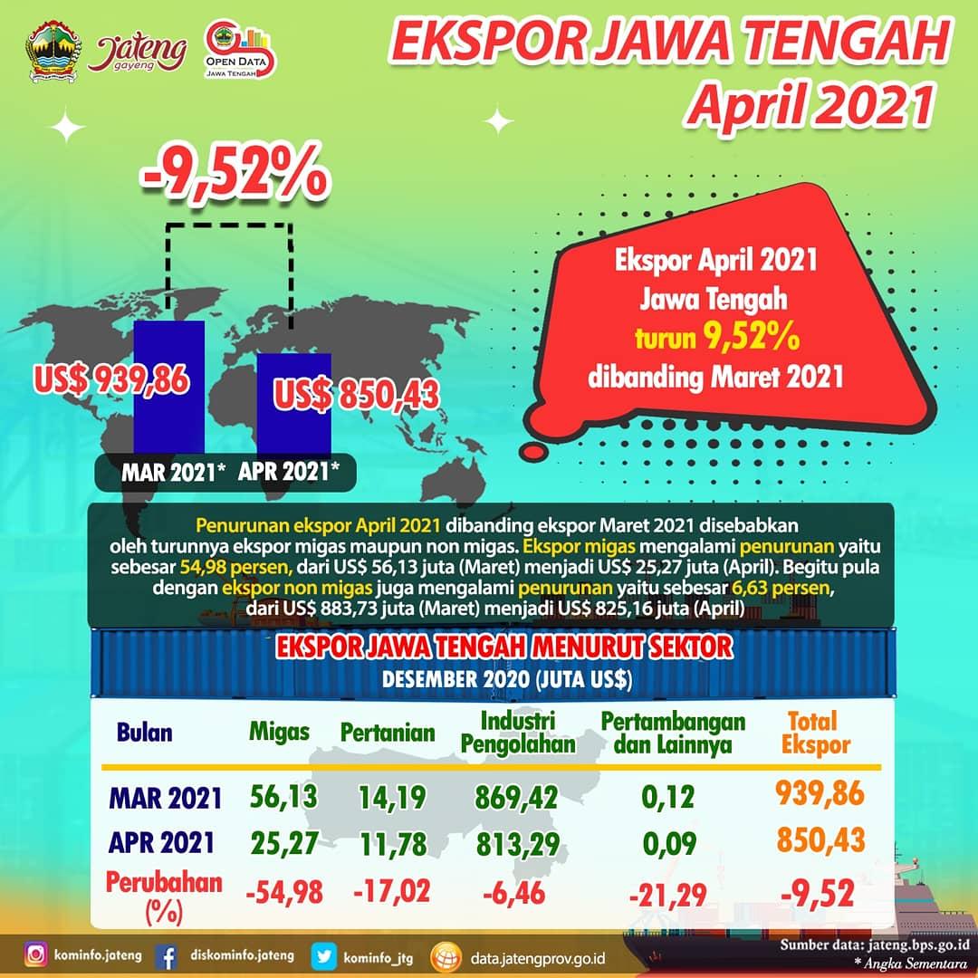 Ekspor Jawa Tengah April 2021
