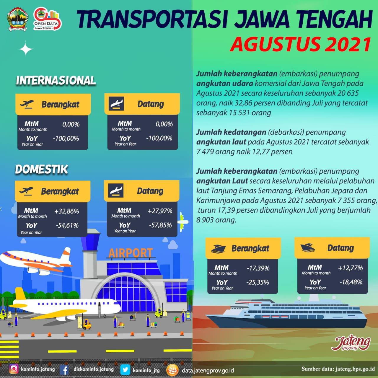 Transportasi Jawa Tengah Agustus 2021